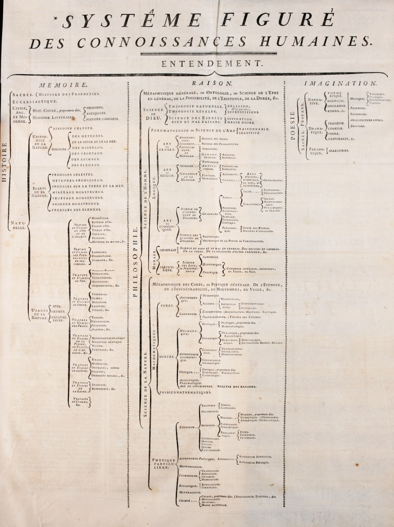 "Classification chart with the original ""figurative system of human knowledge"" tree, in French."